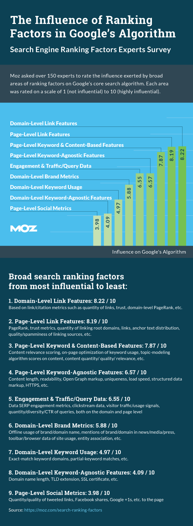 MOZ ranking factors 2015