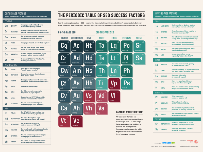 periodic table of seo 2015
